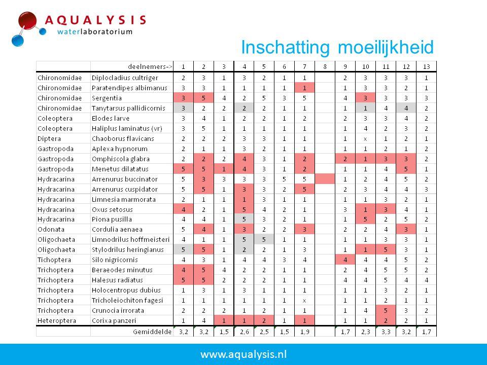 www.aqualysis.nl Inschatting moeilijkheid
