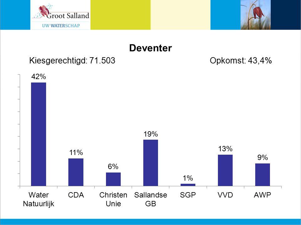 Deventer Kiesgerechtigd: 71.503Opkomst: 43,4%