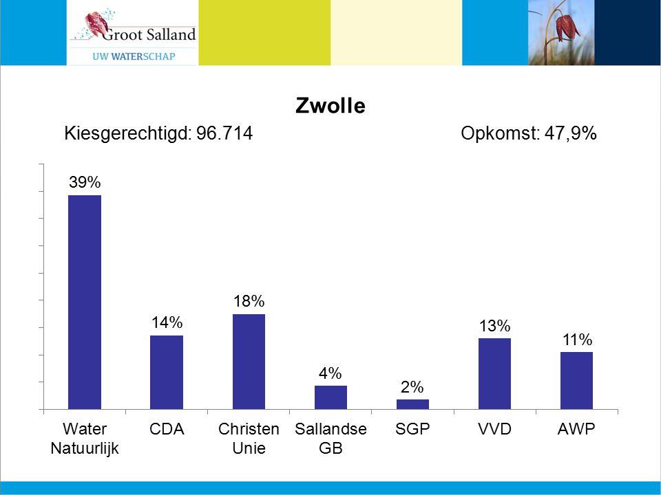 Zwolle Kiesgerechtigd: 96.714Opkomst: 47,9%