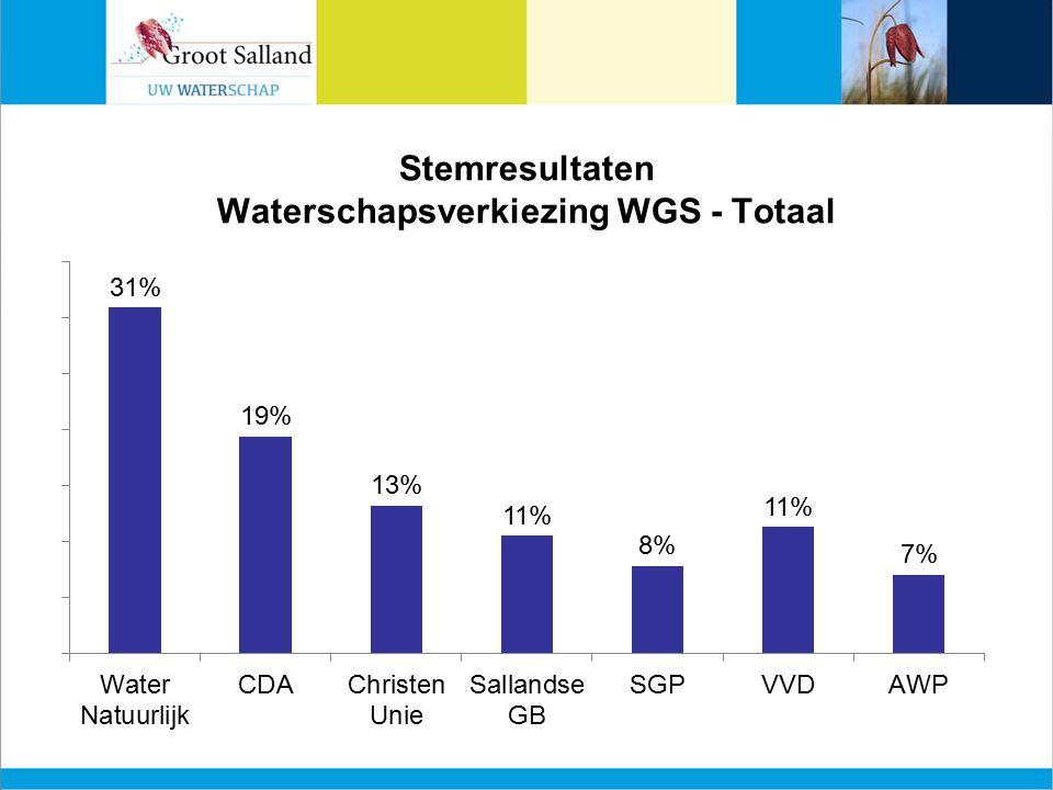 Stemresultaten Waterschapsverkiezing WGS - Totaal