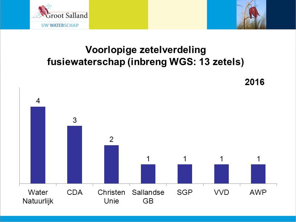 Voorlopige zetelverdeling fusiewaterschap (inbreng WGS: 13 zetels)