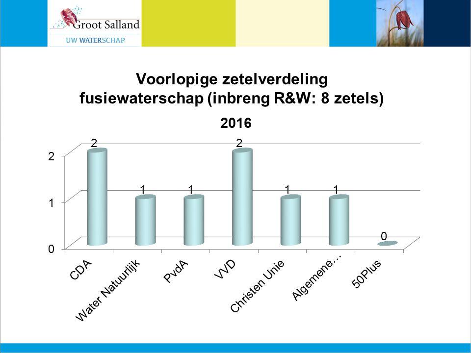 Voorlopige zetelverdeling fusiewaterschap (inbreng R&W: 8 zetels)
