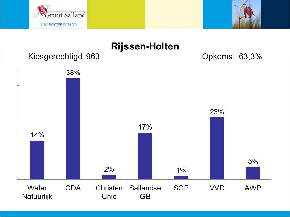 Rijssen-Holten Kiesgerechtigd: 963Opkomst: 63,3%