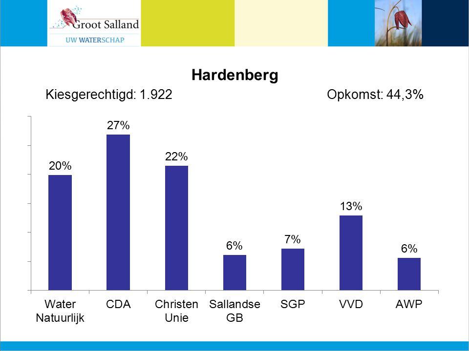 Hardenberg Kiesgerechtigd: 1.922Opkomst: 44,3%
