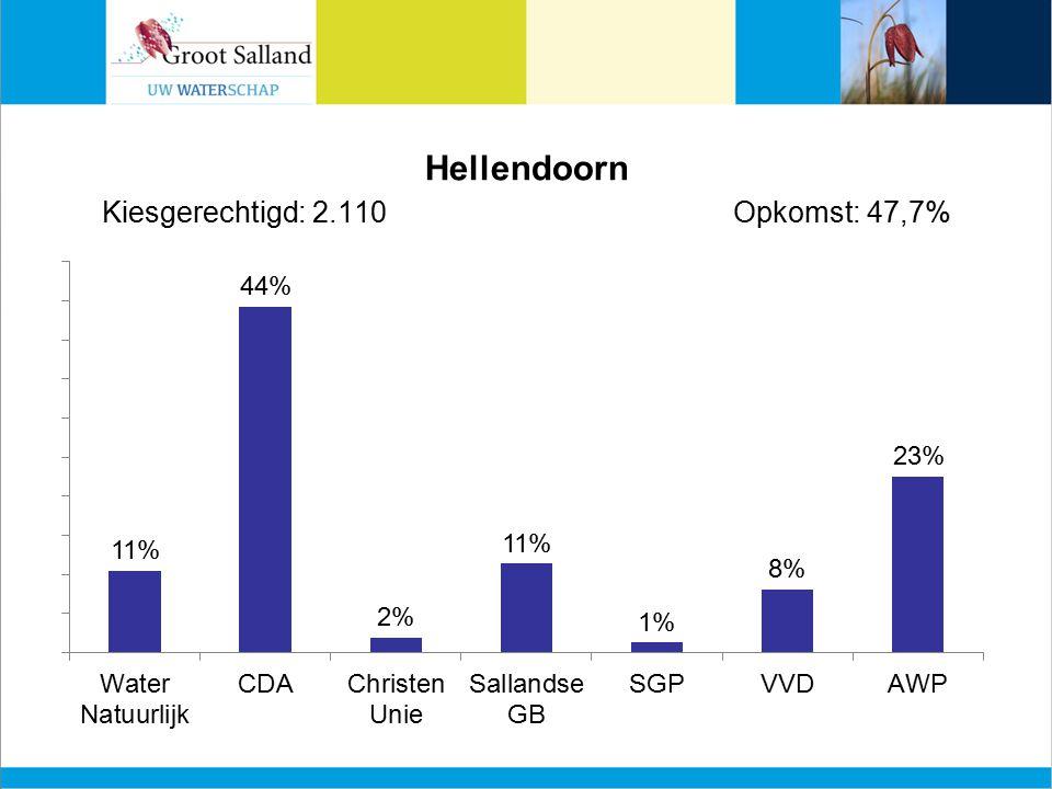 Hellendoorn Kiesgerechtigd: 2.110Opkomst: 47,7%