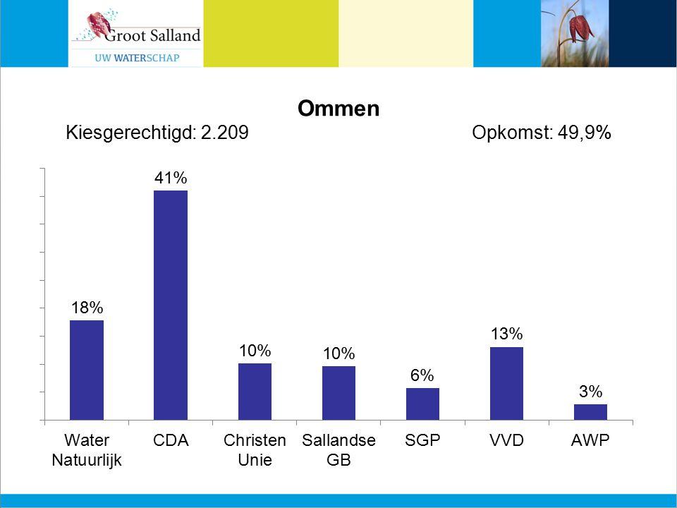 Ommen Kiesgerechtigd: 2.209Opkomst: 49,9%