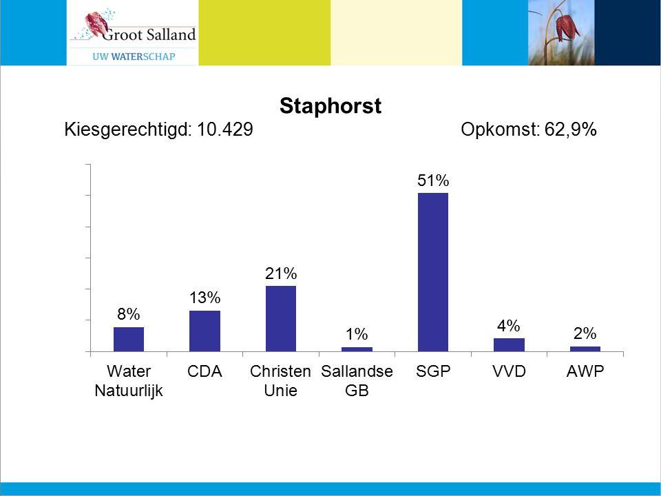Staphorst Kiesgerechtigd: 10.429Opkomst: 62,9%
