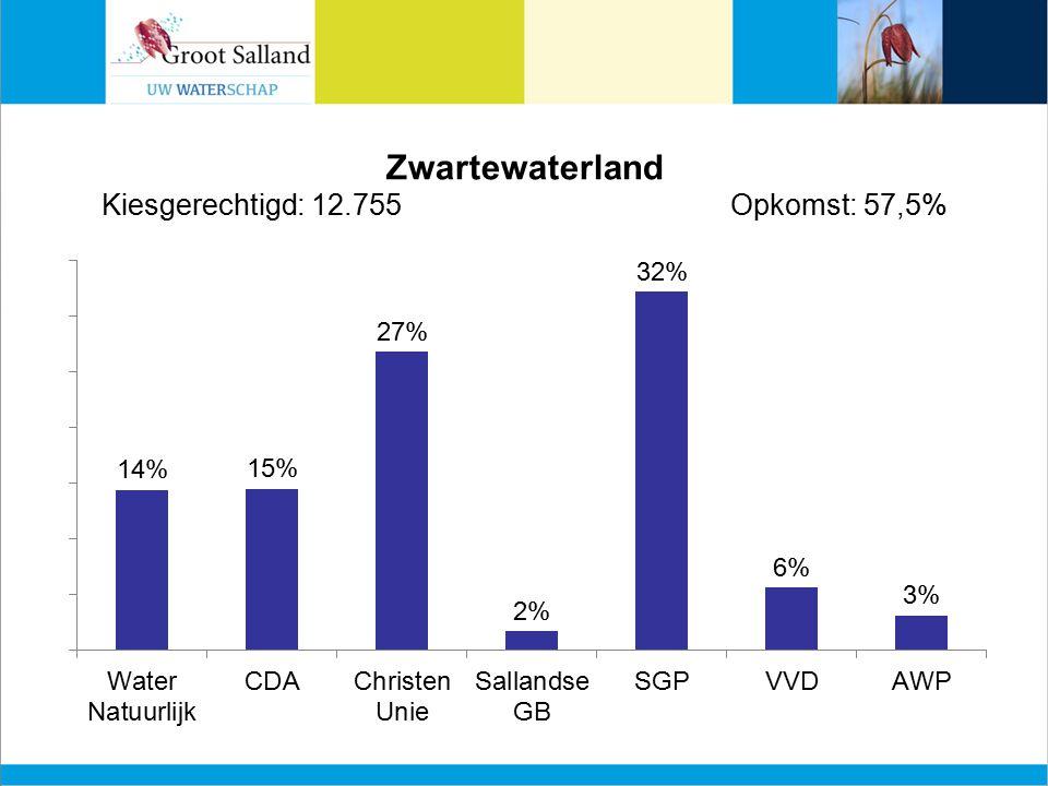Zwartewaterland Kiesgerechtigd: 12.755Opkomst: 57,5%