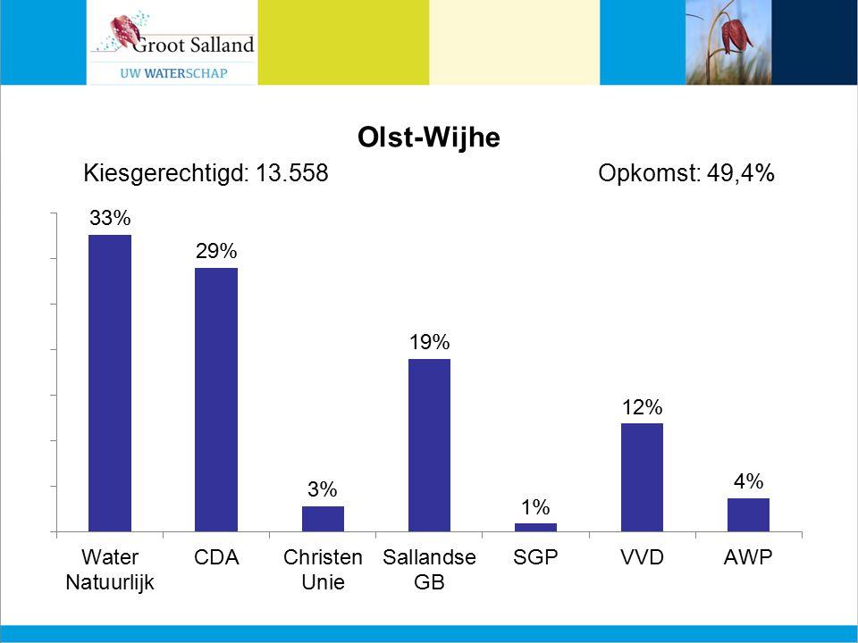 Olst-Wijhe Kiesgerechtigd: 13.558Opkomst: 49,4%