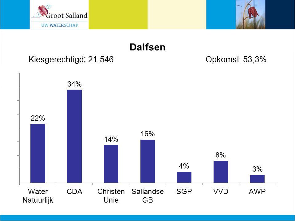 Dalfsen Kiesgerechtigd : 21.546Opkomst: 53,3%