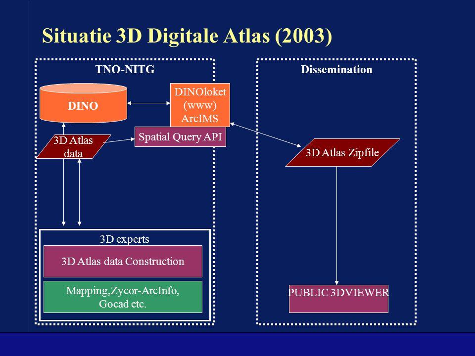 Situatie 3D Digitale Atlas (2003) Dissemination 3D experts TNO-NITG Mapping,Zycor-ArcInfo, Gocad etc. DINO 3D Atlas data Construction 3D Atlas data DI