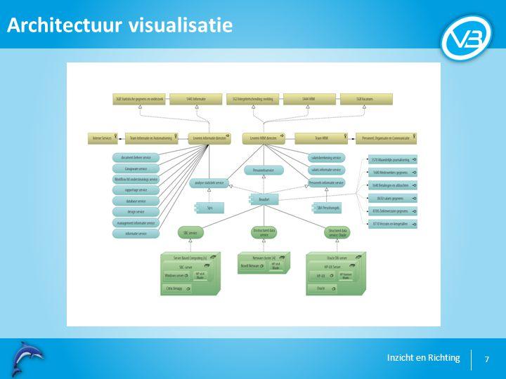 Inzicht en Richting Architectuur visualisatie 7