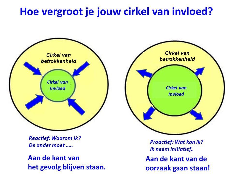 Cirkel van betrokkenheid Cirkel van Invloed Cirkel van betrokkenheid Hoe vergroot je jouw cirkel van invloed.