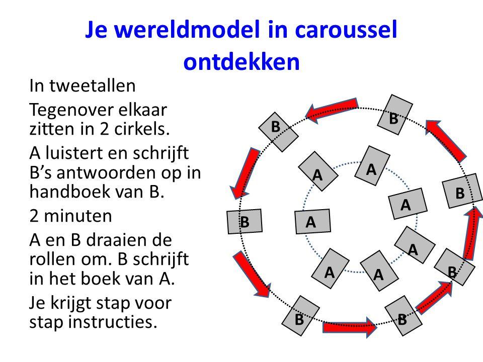 Je wereldmodel in caroussel ontdekken In tweetallen Tegenover elkaar zitten in 2 cirkels.