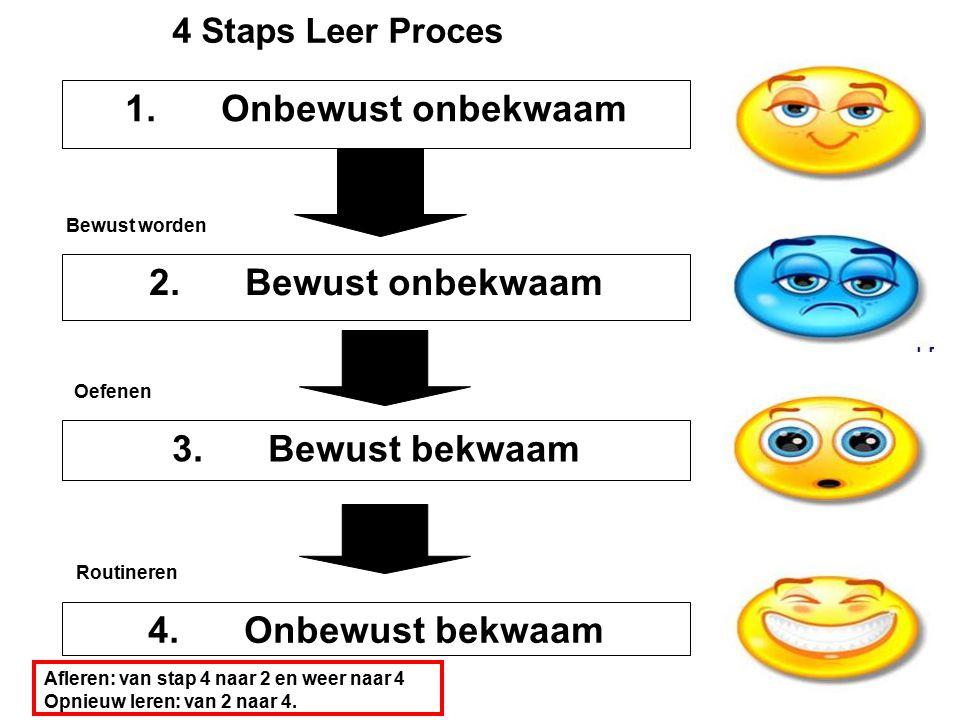 4 Staps Leer Proces 4.Onbewust bekwaam 1.Onbewust onbekwaam 2.Bewust onbekwaam 3.Bewust bekwaam Bewust worden Oefenen Routineren Afleren: van stap 4 naar 2 en weer naar 4 Opnieuw leren: van 2 naar 4.