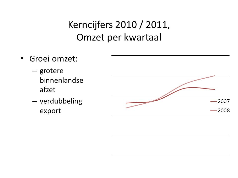 Kerncijfers 2010 / 2011, Omzet per kwartaal Groei omzet: – grotere binnenlandse afzet – verdubbeling export