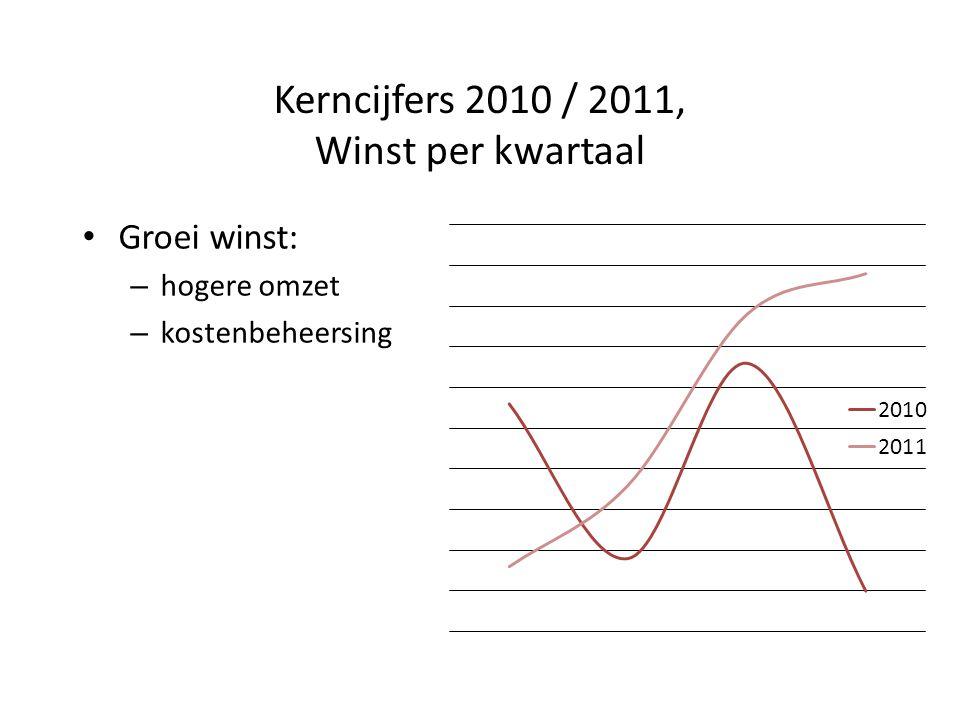 Kerncijfers 2010 / 2011, Winst per kwartaal Groei winst: – hogere omzet – kostenbeheersing