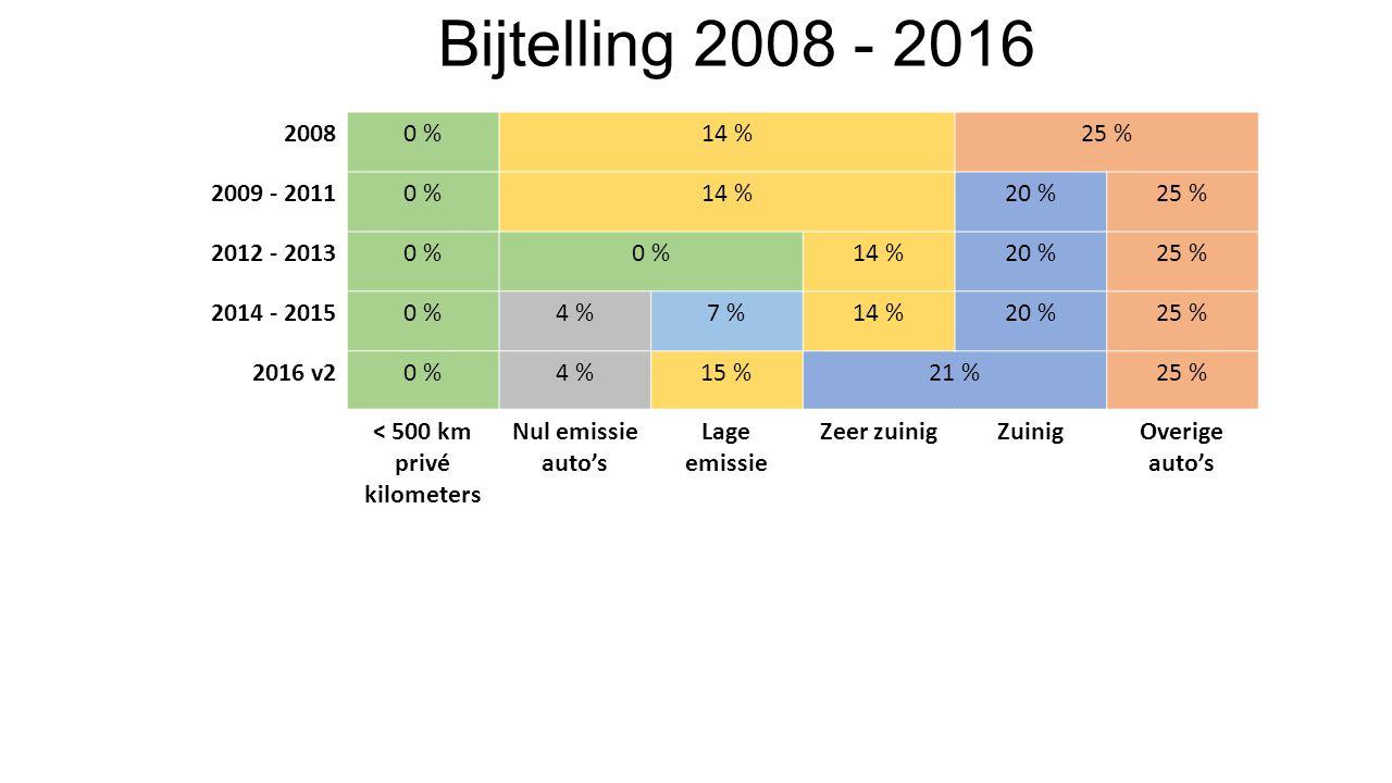 Bijtelling 2008 - 2016 20080 %14 %25 % 2009 - 20110 %14 %20 %25 % 2012 - 20130 % 14 %20 %25 % 2014 - 20150 %4 %7 %14 %20 %25 % 2016 v20 %4 %15 %21 %25 % < 500 km privé kilometers Nul emissie auto's Lage emissie Zeer zuinigZuinigOverige auto's