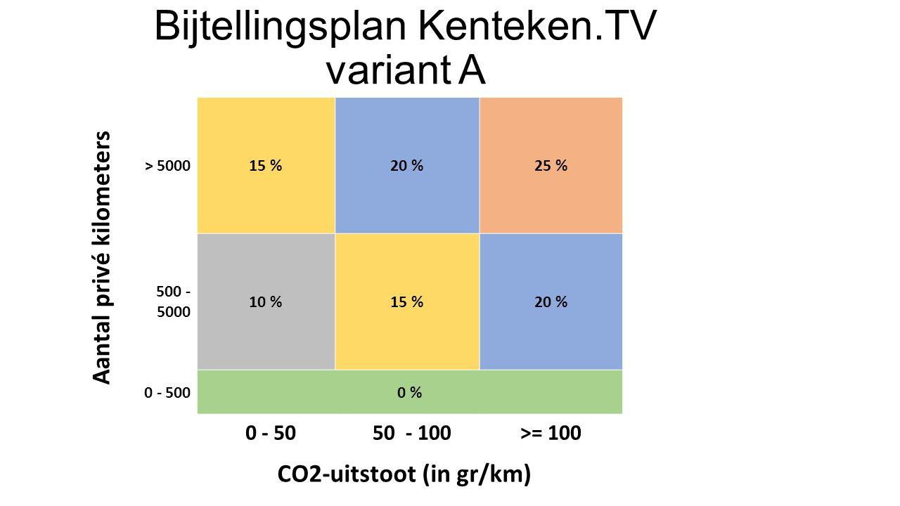> 500015 %20 %25 % 500 - 5000 10 %15 %20 % 0 - 5000 % 0 - 5050 - 100>= 100 Bijtellingsplan Kenteken.TV variant A Aantal privé kilometers CO2-uitstoot (in gr/km)