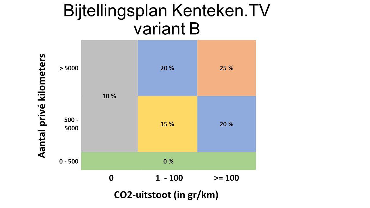 > 5000 10 % 20 %25 % 500 - 5000 15 %20 % 0 - 5000 % 01 - 100>= 100 Bijtellingsplan Kenteken.TV variant B Aantal privé kilometers CO2-uitstoot (in gr/km)