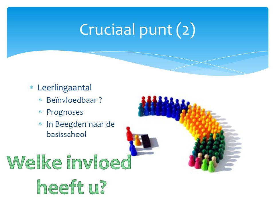  Leerlingaantal  Beïnvloedbaar ?  Prognoses  In Beegden naar de basisschool Cruciaal punt (2)