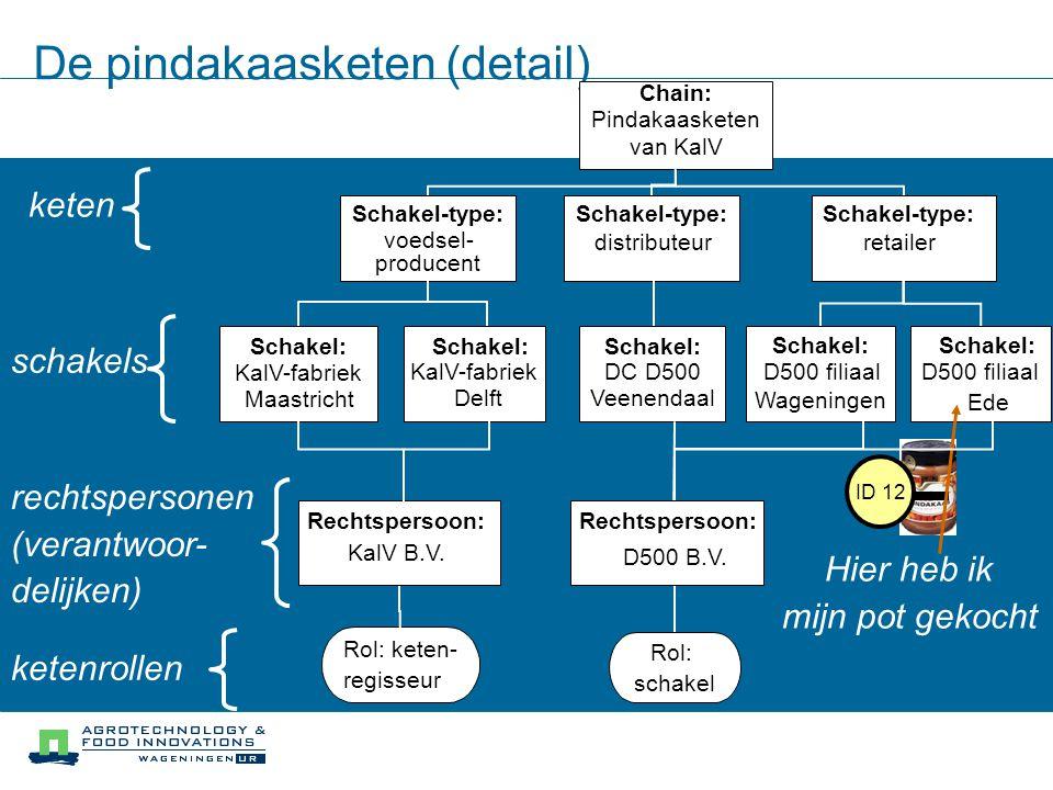 De pindakaasketen (detail) Chain: Pindakaasketen van KalV Schakel-type: voedsel- producent distributeurretailer keten Schakel-type: Schakel: KalV-fabr
