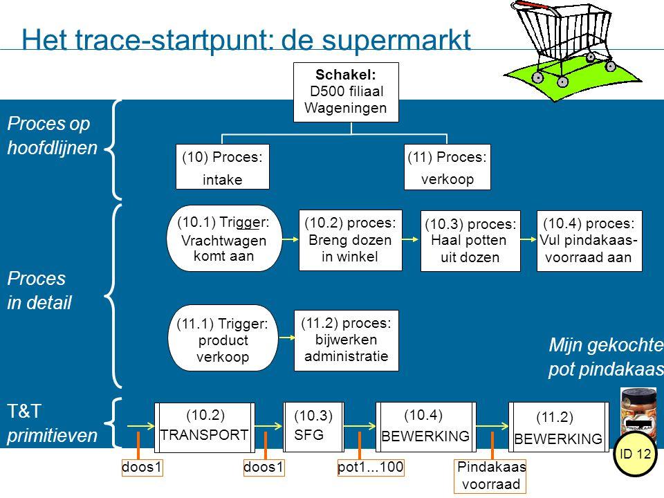 Het trace-startpunt: de supermarkt Proces op hoofdlijnen Schakel: D500 filiaal Wageningen (10) Proces: intake (11) Proces: verkoop Proces in detail (1