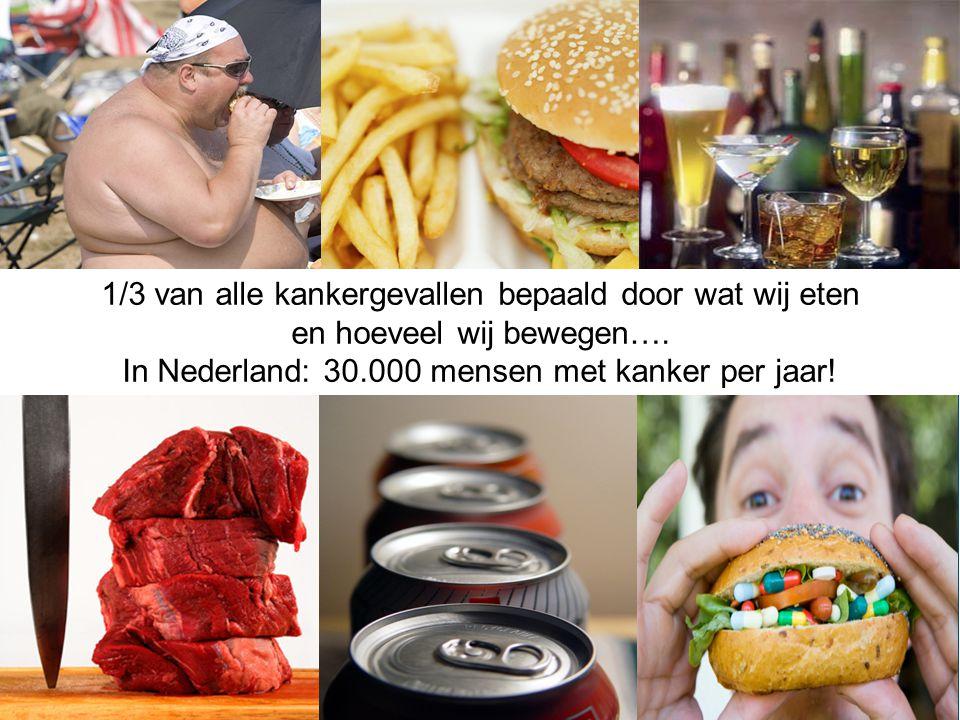 1/3 van alle kankergevallen bepaald door wat wij eten en hoeveel wij bewegen…. In Nederland: 30.000 mensen met kanker per jaar!