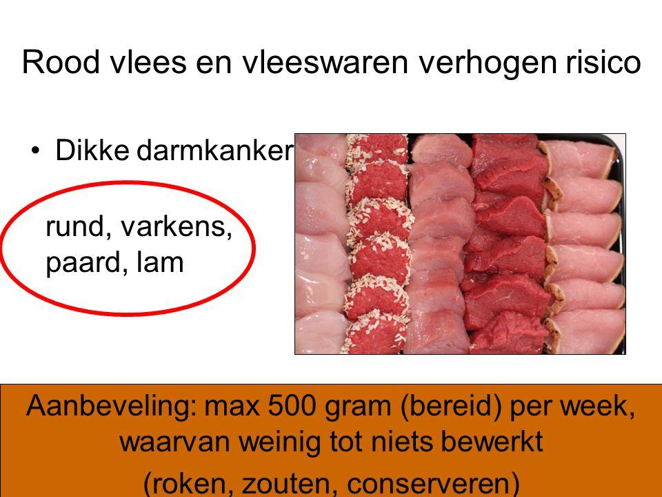 Rood vlees en vleeswaren verhogen risico Dikke darmkanker Aanbeveling: max 500 gram (bereid) per week, waarvan weinig tot niets bewerkt (roken, zouten