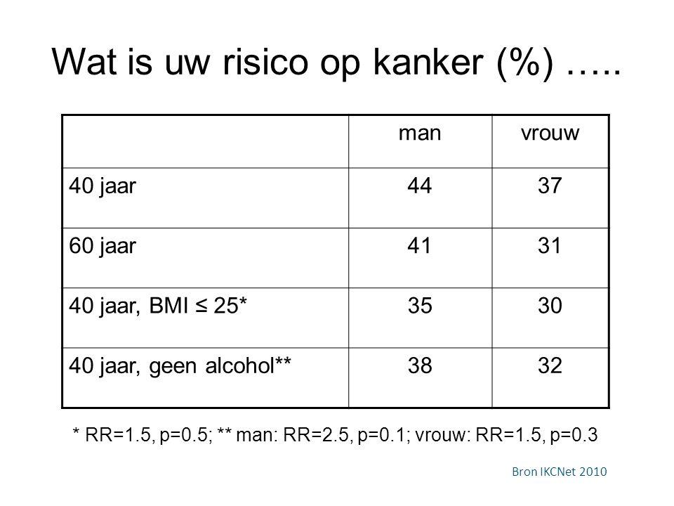 Wat is uw risico op kanker (%) ….. manvrouw 40 jaar4437 60 jaar4131 40 jaar, BMI ≤ 25*3530 40 jaar, geen alcohol**3832 * RR=1.5, p=0.5; ** man: RR=2.5