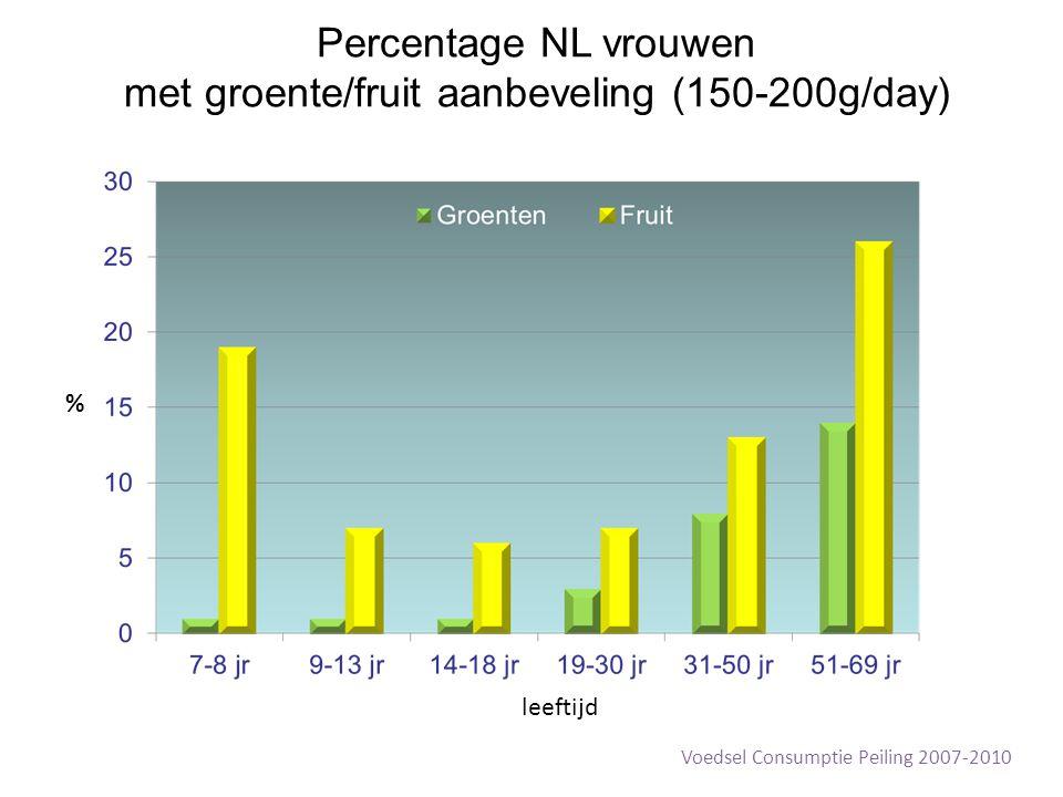 Percentage NL vrouwen met groente/fruit aanbeveling (150-200g/day) % leeftijd Voedsel Consumptie Peiling 2007-2010