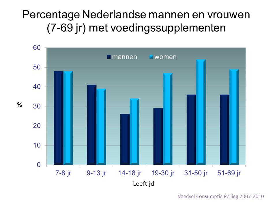 Percentage Nederlandse mannen en vrouwen (7-69 jr) met voedingssupplementen % Leeftijd Voedsel Consumptie Peiling 2007-2010