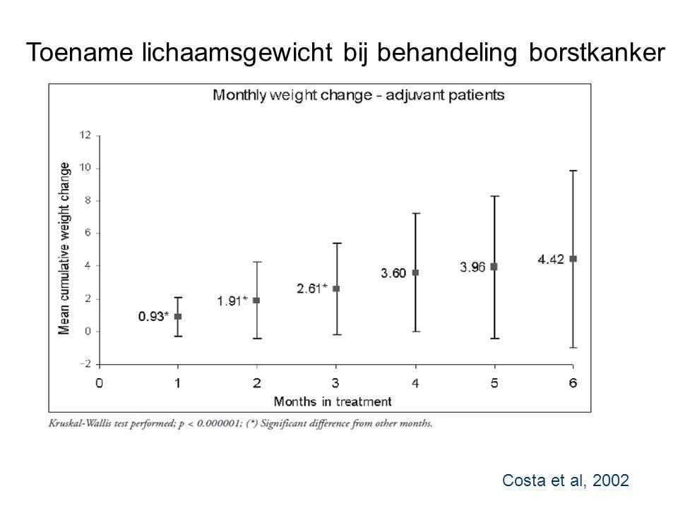 Toename lichaamsgewicht bij behandeling borstkanker Costa et al, 2002
