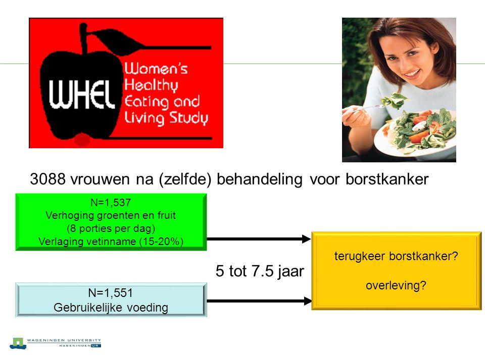 3088 vrouwen na (zelfde) behandeling voor borstkanker 5 tot 7.5 jaar N=1,537 Verhoging groenten en fruit (8 porties per dag) Verlaging vetinname (15-2