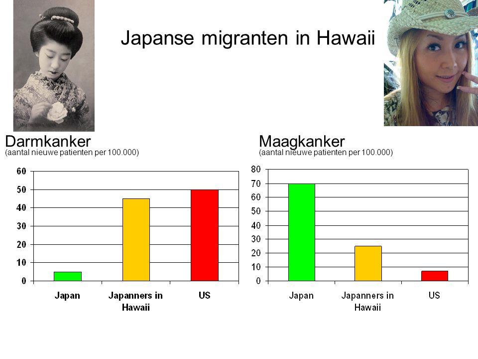 Maagkanker (aantal nieuwe patienten per 100.000) Japanse migranten in Hawaii Darmkanker (aantal nieuwe patienten per 100.000)