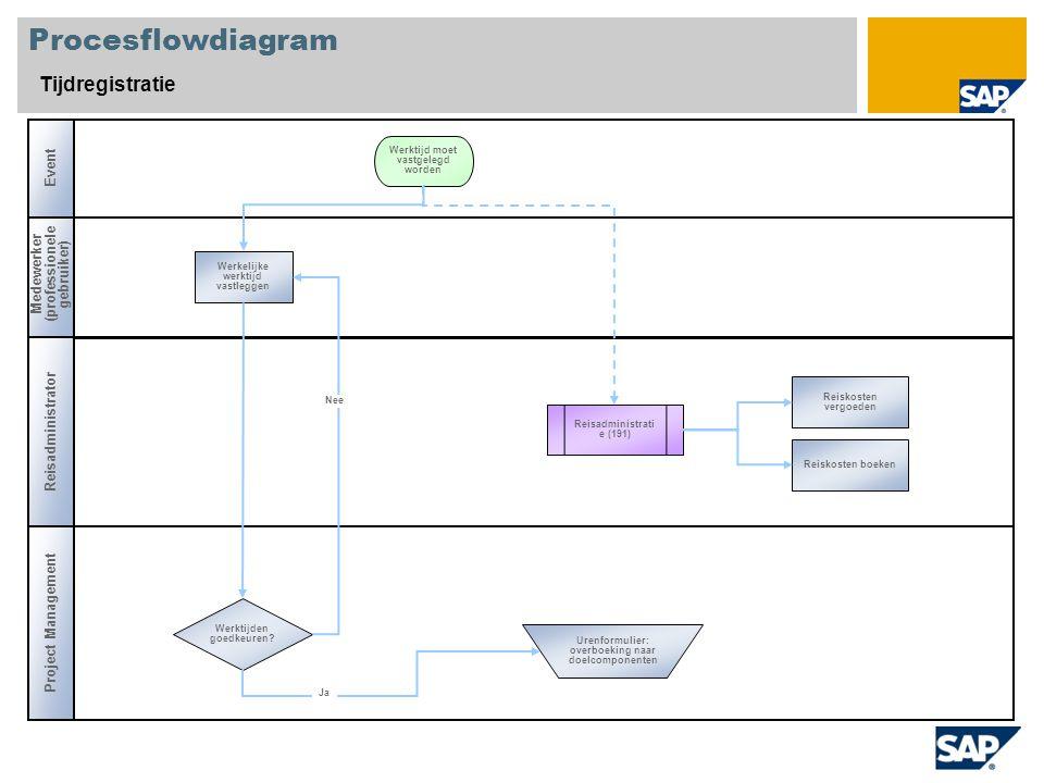 Procesflowdiagram Tijdregistratie Medewerker (professionele gebruiker) Werktijden goedkeuren? Reisadministrati e (191) Werkelijke werktijd vastleggen