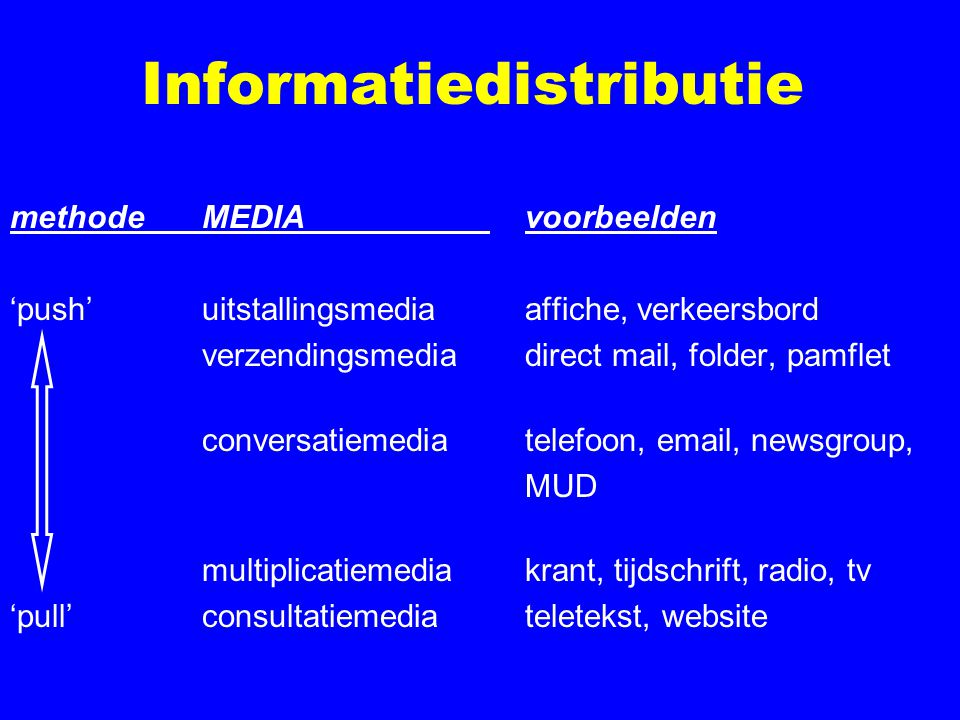 Informatiedistributie methodeMEDIA voorbeelden 'push'uitstallingsmedia affiche, verkeersbord verzendingsmedia direct mail, folder, pamflet conversatie