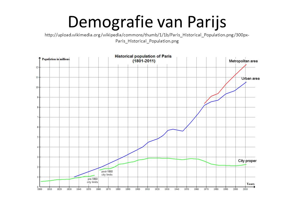 Demografie van Parijs http://upload.wikimedia.org/wikipedia/commons/thumb/1/1b/Paris_Historical_Population.png/300px- Paris_Historical_Population.png