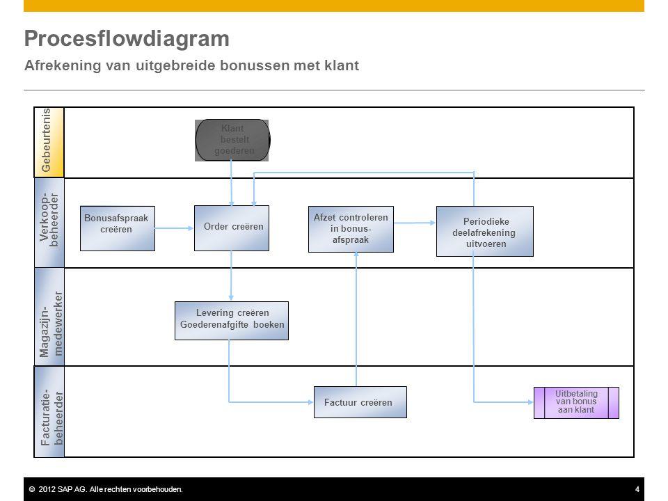 ©2012 SAP AG. Alle rechten voorbehouden.4 Procesflowdiagram Afrekening van uitgebreide bonussen met klant Gebeurtenis Klant bestelt goederen Order cre