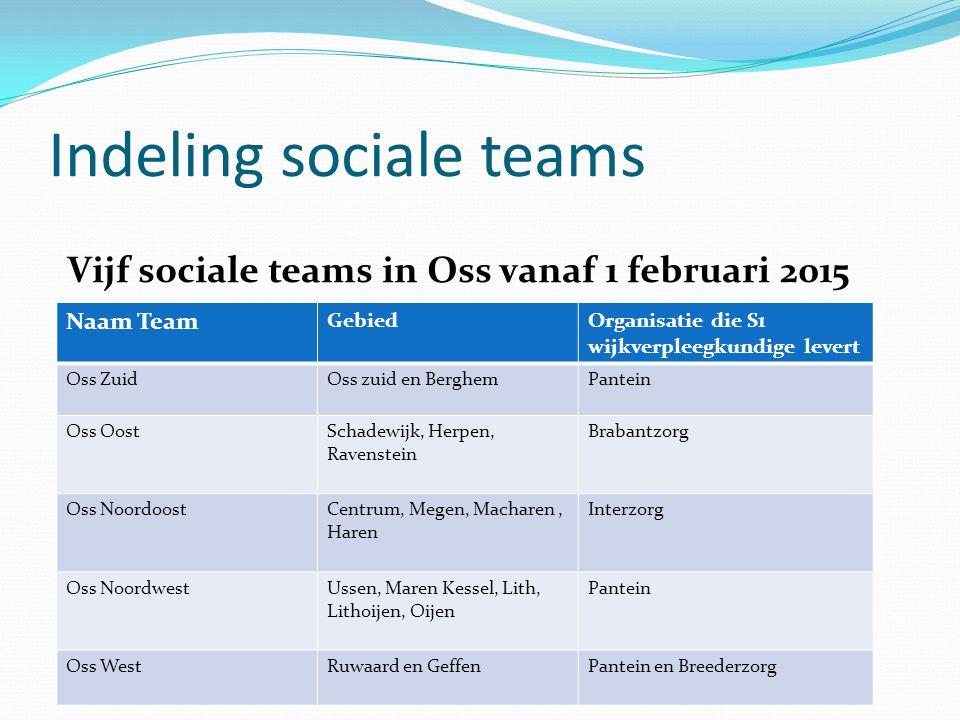 Indeling sociale teams Vijf sociale teams in Oss vanaf 1 februari 2015 Naam Team GebiedOrganisatie die S1 wijkverpleegkundige levert Oss ZuidOss zuid
