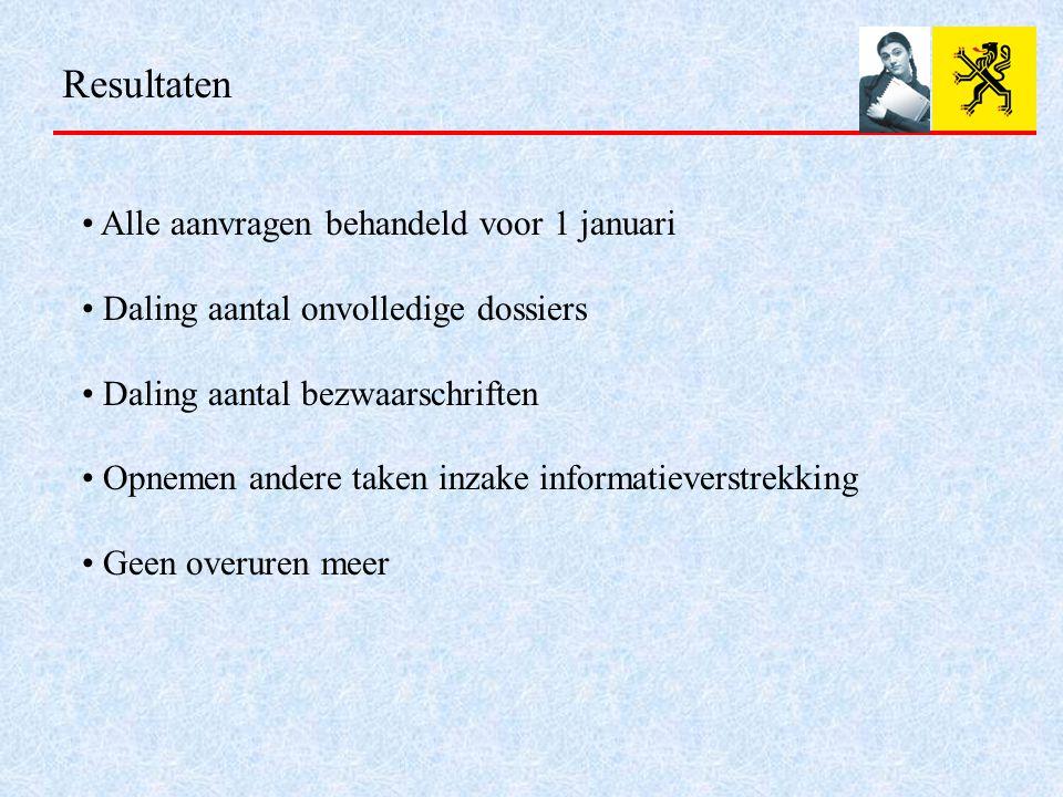 Resultaten Alle aanvragen behandeld voor 1 januari Daling aantal onvolledige dossiers Daling aantal bezwaarschriften Opnemen andere taken inzake informatieverstrekking Geen overuren meer