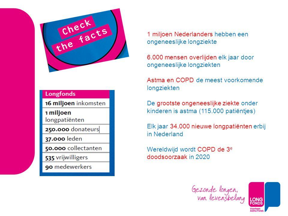 1 miljoen Nederlanders hebben een ongeneeslijke longziekte 6.000 mensen overlijden elk jaar door ongeneeslijke longziekten Astma en COPD de meest voorkomende longziekten De grootste ongeneeslijke ziekte onder kinderen is astma (115.000 patiëntjes) Elk jaar 34.000 nieuwe longpatiënten erbij in Nederland Wereldwijd wordt COPD de 3 e doodsoorzaak in 2020