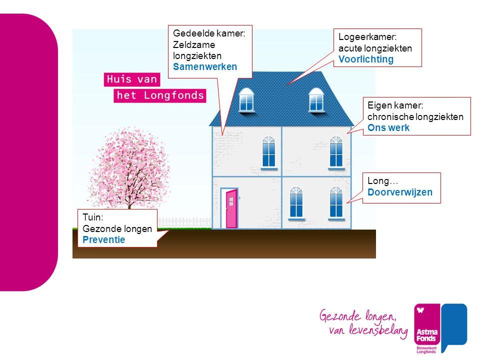 Wetenschap is de basis: onze wetenschappelijke dromen Astma voorkomen bij kinderen Chronische longziekten een halt toeroepen Nieuwe behandelingen voor ernstig astma Beschadigde longen herstellen Longfonds.nl/onderzoek