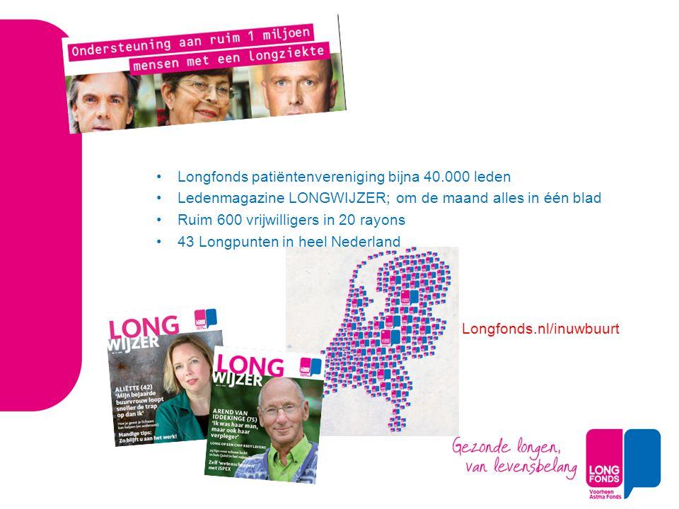 Longfonds patiëntenvereniging bijna 40.000 leden Ledenmagazine LONGWIJZER; om de maand alles in één blad Ruim 600 vrijwilligers in 20 rayons 43 Longpu