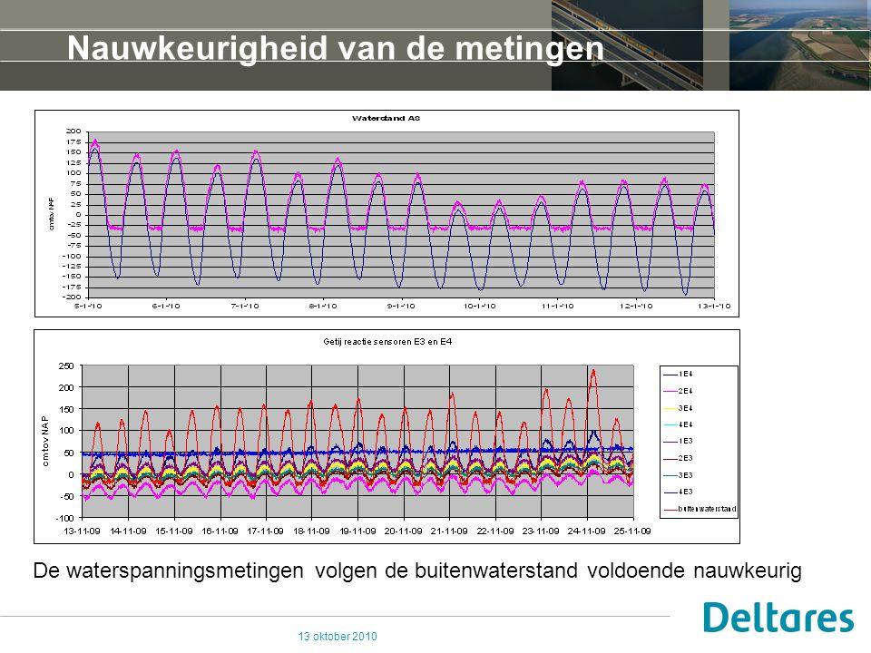 13 oktober 2010 Nauwkeurigheid van de metingen De waterspanningsmetingen volgen de buitenwaterstand voldoende nauwkeurig