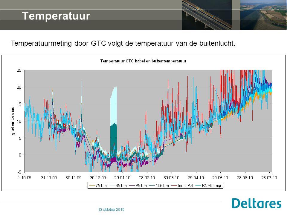 13 oktober 2010 Temperatuur Temperatuurmeting door GTC volgt de temperatuur van de buitenlucht.