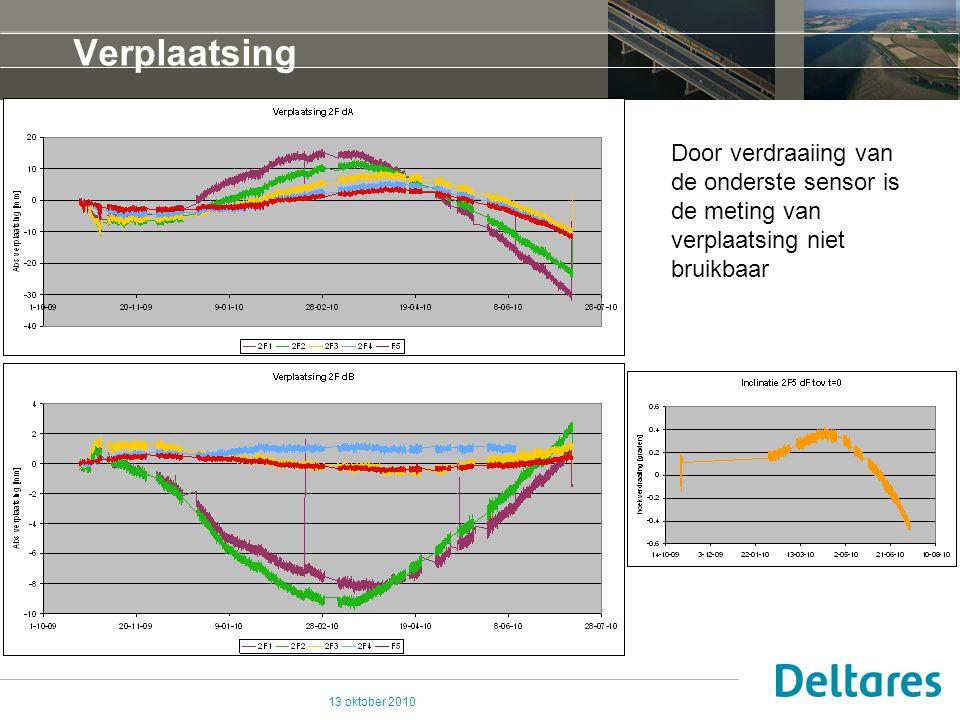 13 oktober 2010 Verplaatsing Door verdraaiing van de onderste sensor is de meting van verplaatsing niet bruikbaar