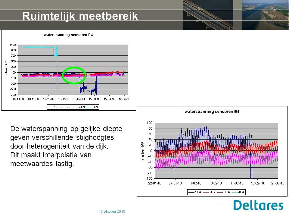 13 oktober 2010 Ruimtelijk meetbereik De waterspanning op gelijke diepte geven verschillende stijghoogtes door heterogeniteit van de dijk.