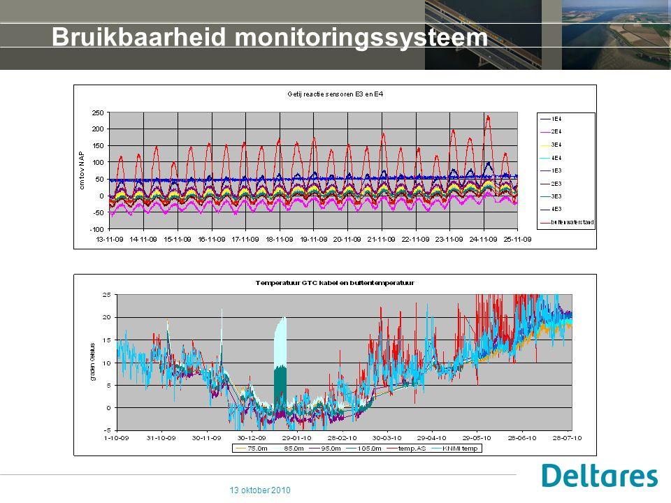 13 oktober 2010 Bruikbaarheid monitoringssysteem