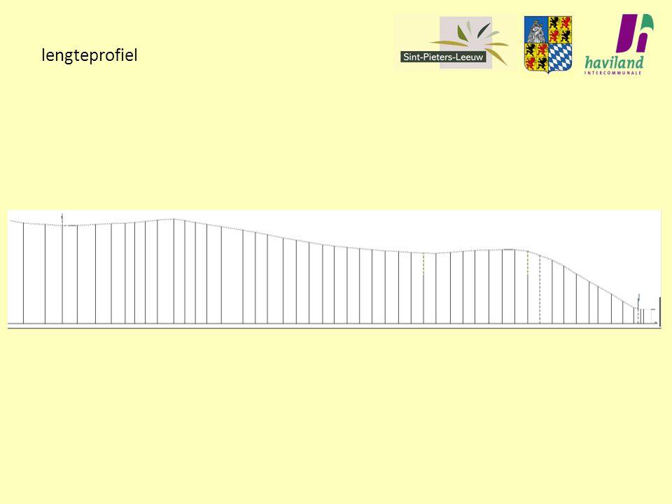 lengteprofiel
